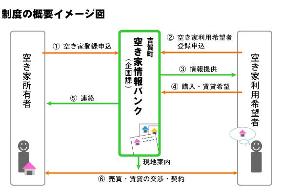 制度概要のイメージ図